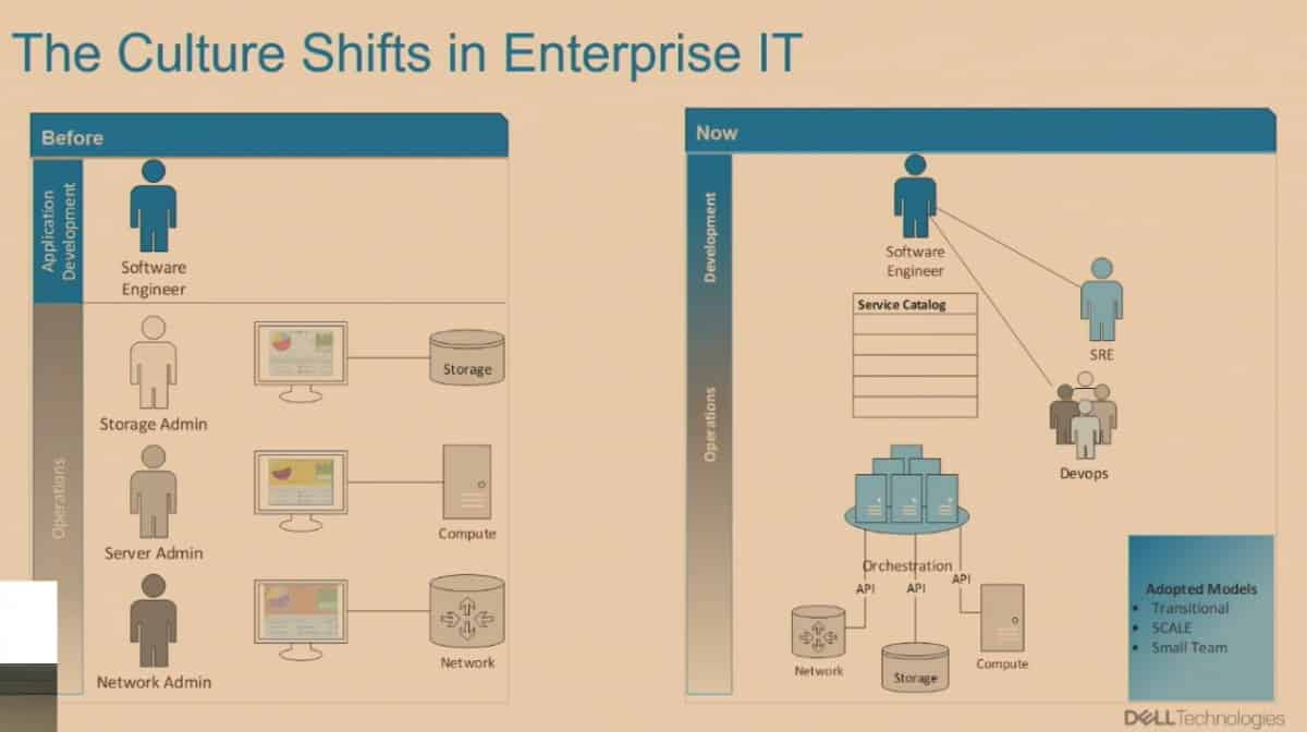 The Culture Shifts in Enterprise IT